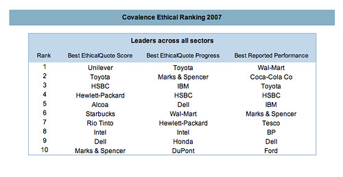 Covalence Ethical Corporate Rankings for 2007