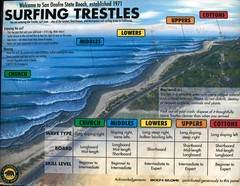 Surfing Trestles at San Onofre State Beach