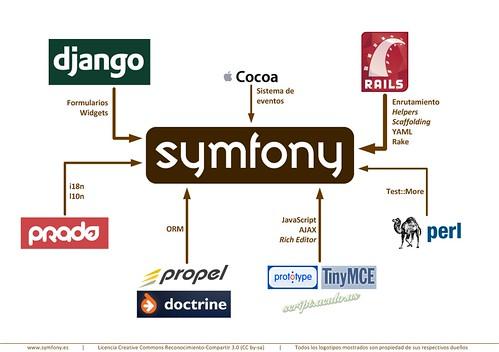 Ideas que ha tomado prestadas Symfony