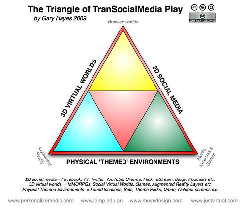 TranSocialMedia Play