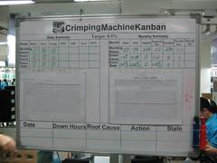 Crimping Machine Kanban