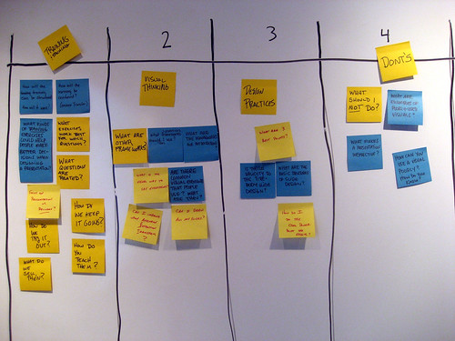 Affinity Map Gamestorming