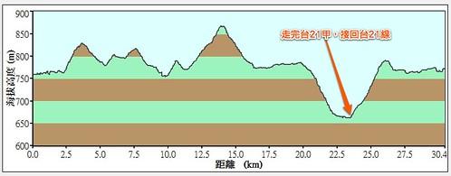 20080504_明潭環湖高度變化