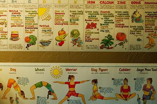 yoga diet chart