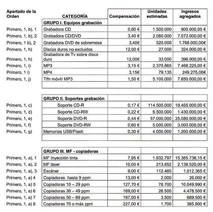Tarifas y previsión de ingresos del canon digital