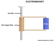 spottybanana | Electromagnet Experiment