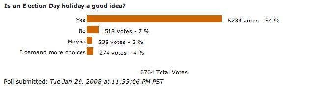 Kos Poll Results