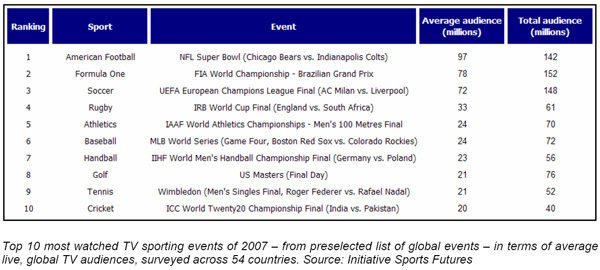 World's Most Watched TV Sports Events 2007