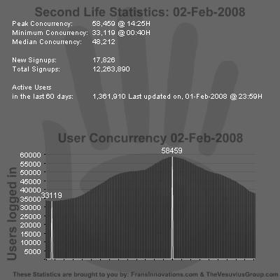 SL Stats 02-02-2008