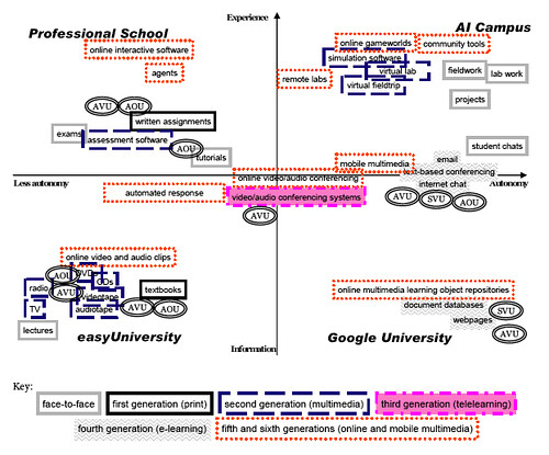 Future types of study for universities.