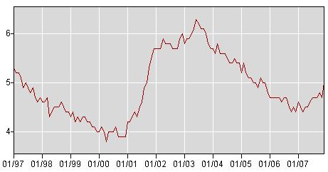 10 year unemployment chart