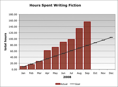 2008 Writing Goal (as of Q3)