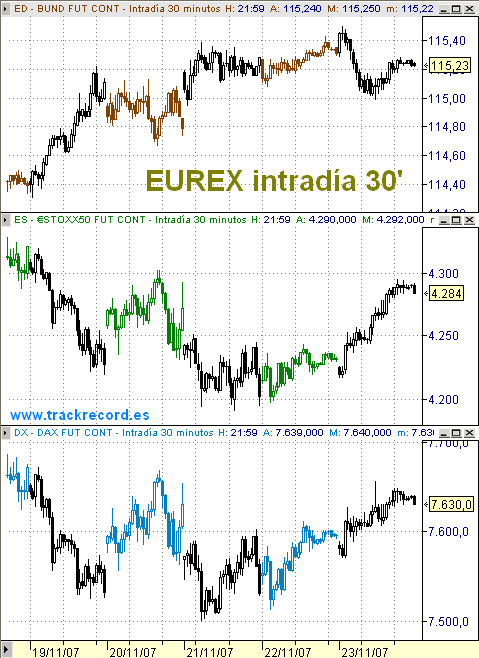 Eurex perspectiva intradía (última semana) EuroStoxx50, Dax Xetra y Bund a 23 noviembre