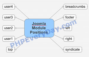 Posible position for joomla modules
