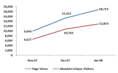 GEO Blog Stats - Jan 08