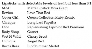 lipsticks with lead