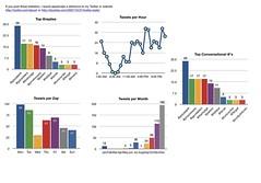 Twitter Statistics for caius