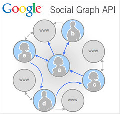 Google Social Graph API Launched