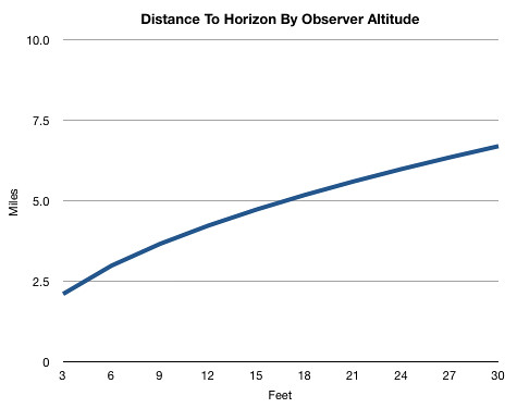 Distance to Horizon By Observer Altitude (english)