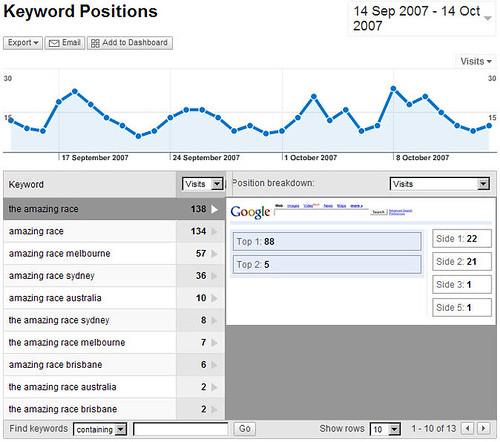adwords position report in google analytics