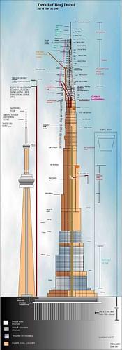 Burj Dubai Esquema