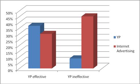 YP Effectiveness