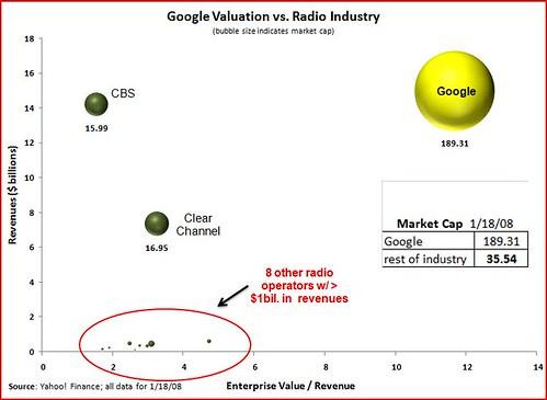 market cap bubbles (radio)