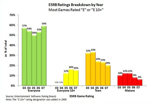 video game ratings breakdown