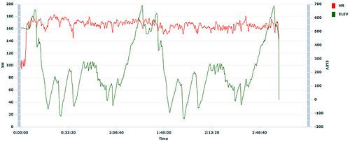 Sea Otter semi-pro xc race chart