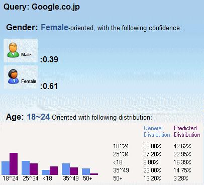 Google解析結果