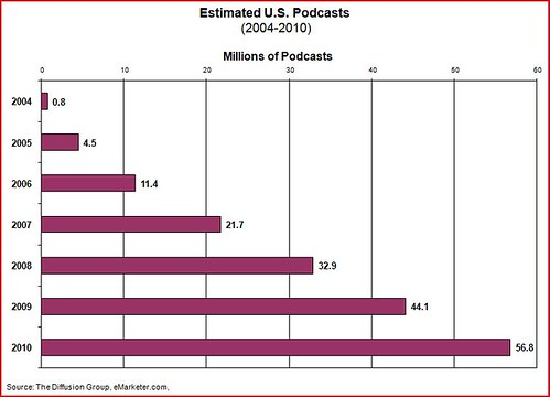 podcast totals