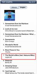 110516 - 創作樂團supercell的歌曲《The World Is Mine feat. 初音ミク》擠進北美iTunes「世界音樂」前10名!