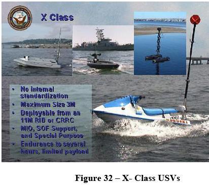x class USV