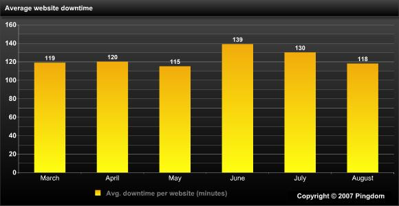 Average downtime per month for websites
