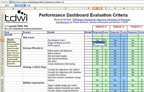 Performance Dashboard Evaluation