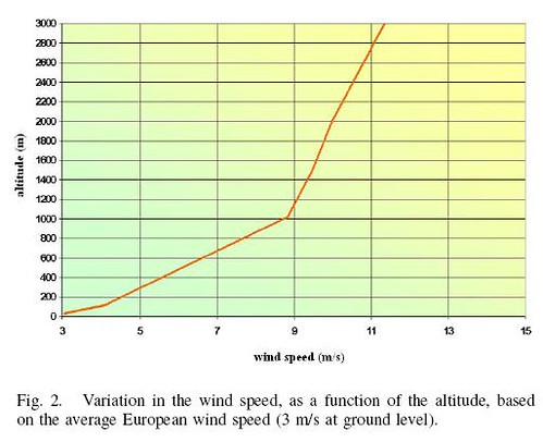 high altitude winds