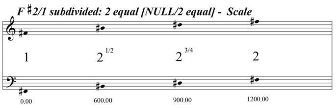 FSharpOctaveSubdivided2EqualNULL2Equal
