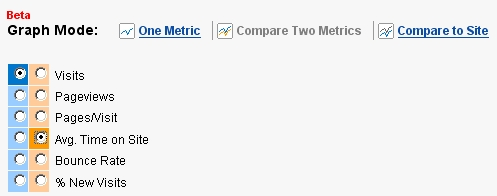 Google Analytics: Compare Two Metrics