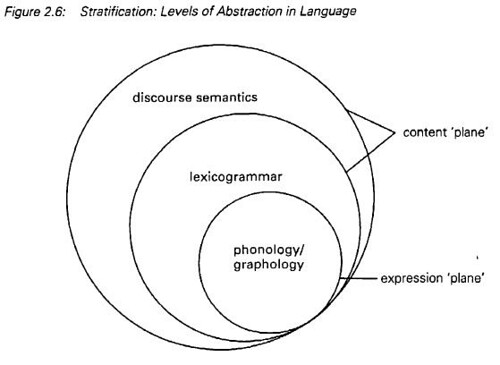 Stratification - Levels of Abstraction in Language (Halliday ...