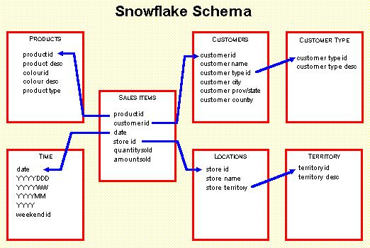 Snowflake schema modelling data warehouse ccuart Image collections