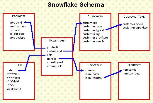 Python Snowflake Example
