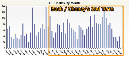 Bush / Cheney's 2nd Term in Office