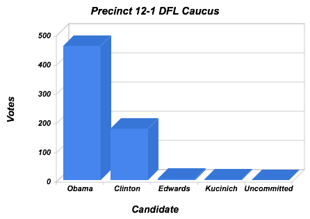 DFL Caucus Results for 12-1 (Northeast Longfellow Neighborhood)