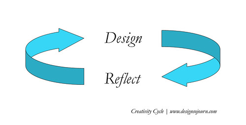 Creativity Cycle