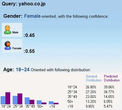 Yahoo解析結果
