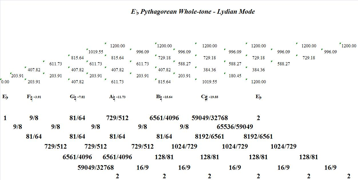 EFlatPythagoreanWholeToneLydianMode-interval-analysis