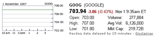 Google Stock Exceeds $700