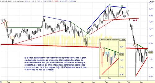 Santander, SAN.mc, Mercado Continuo, Ibex35