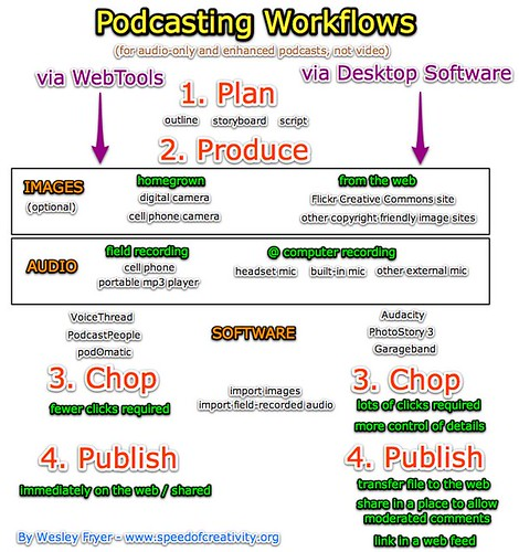 Podcasting Workflows