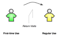 Usage Lifecycle - Hurdle of return visits